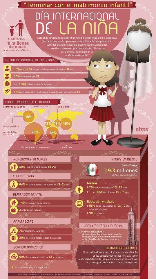 infografia_dia_internacional_de_la_nina
